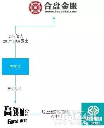 【报道5条】i财富最新消息 3家平台最新进展