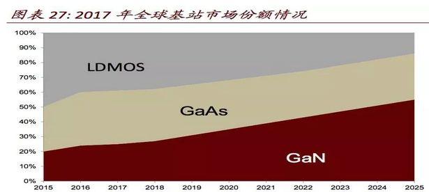 5G 对无线通讯芯片产业链的影响